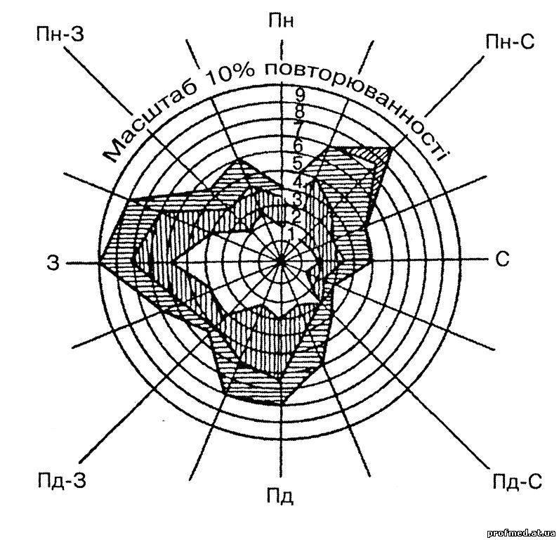 Повторюваність вітрів різних румбів, яку зображено графічно, називається розою вітрів